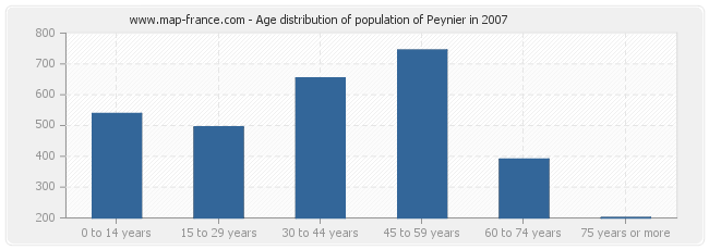 Age distribution of population of Peynier in 2007