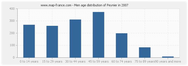 Men age distribution of Peynier in 2007