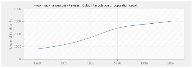 Peynier : Cubic interpolation of population growth
