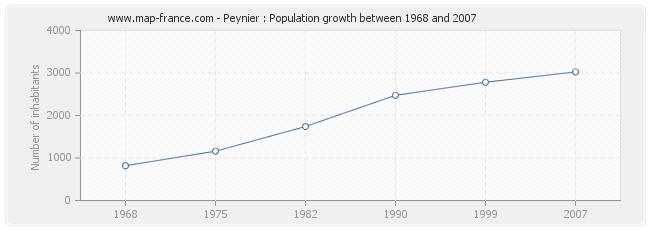 Population Peynier