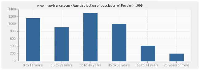 Age distribution of population of Peypin in 1999