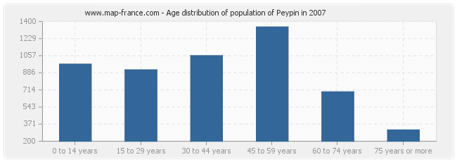 Age distribution of population of Peypin in 2007