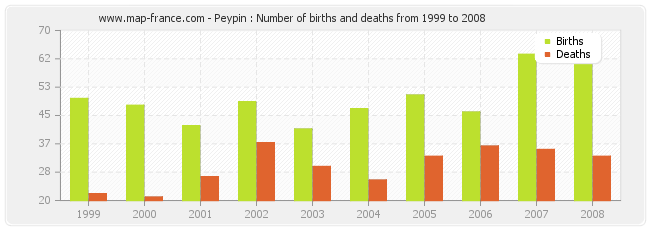 Peypin : Number of births and deaths from 1999 to 2008