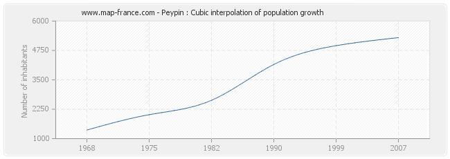 Peypin : Cubic interpolation of population growth