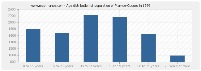 Age distribution of population of Plan-de-Cuques in 1999