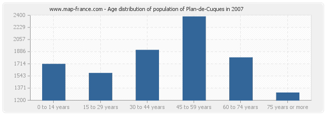 Age distribution of population of Plan-de-Cuques in 2007