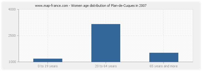 Women age distribution of Plan-de-Cuques in 2007