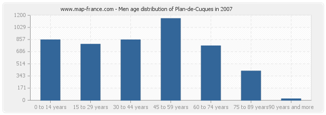Men age distribution of Plan-de-Cuques in 2007