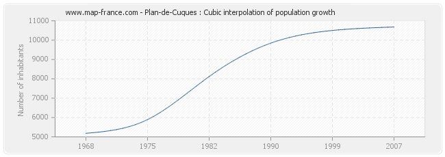 Plan-de-Cuques : Cubic interpolation of population growth