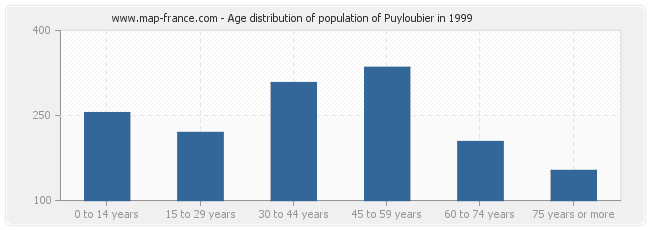 Age distribution of population of Puyloubier in 1999