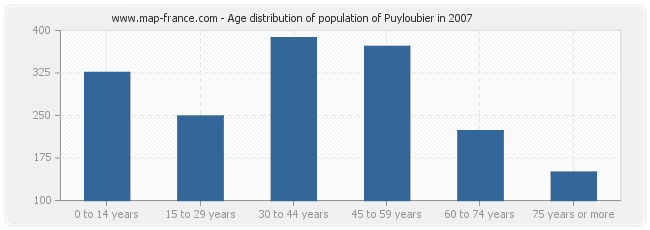 Age distribution of population of Puyloubier in 2007