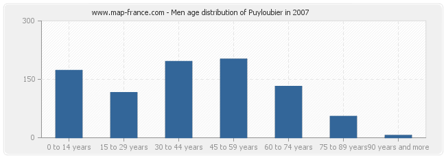 Men age distribution of Puyloubier in 2007