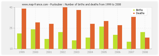 Puyloubier : Number of births and deaths from 1999 to 2008
