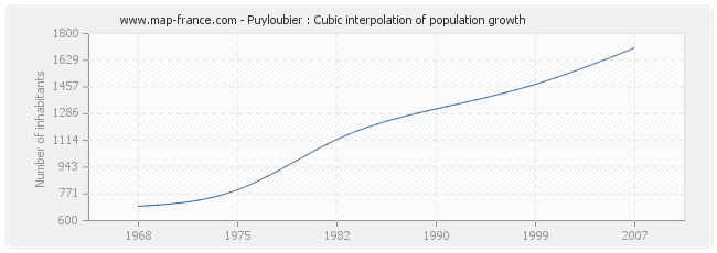 Puyloubier : Cubic interpolation of population growth