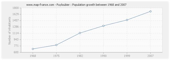 Population Puyloubier