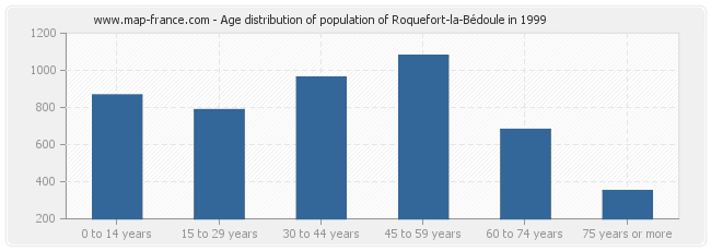 Age distribution of population of Roquefort-la-Bédoule in 1999