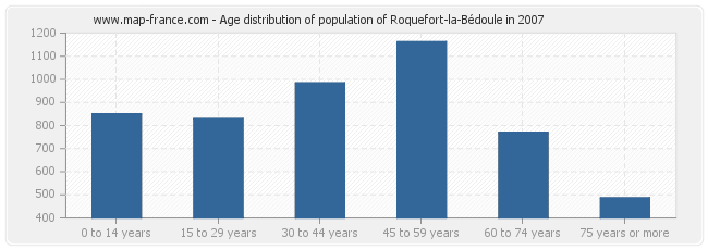 Age distribution of population of Roquefort-la-Bédoule in 2007