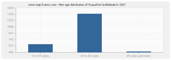 Men age distribution of Roquefort-la-Bédoule in 2007