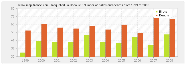 Roquefort-la-Bédoule : Number of births and deaths from 1999 to 2008
