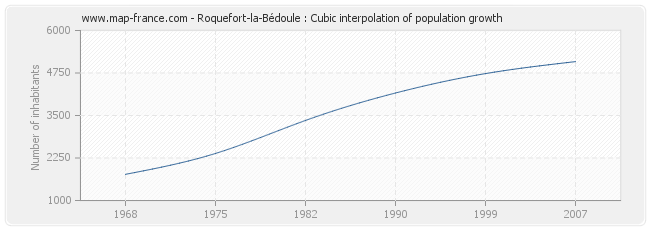 Roquefort-la-Bédoule : Cubic interpolation of population growth