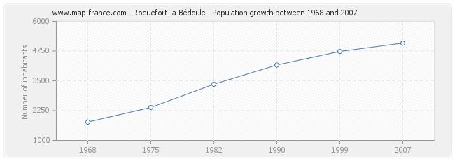 Population Roquefort-la-Bédoule