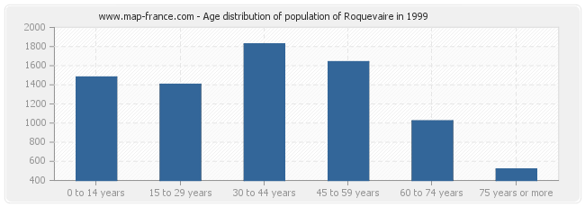 Age distribution of population of Roquevaire in 1999