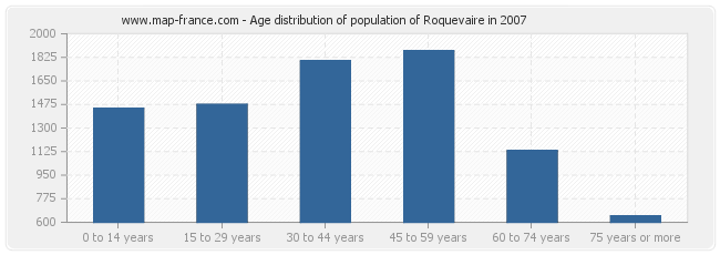 Age distribution of population of Roquevaire in 2007