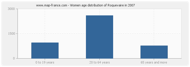 Women age distribution of Roquevaire in 2007