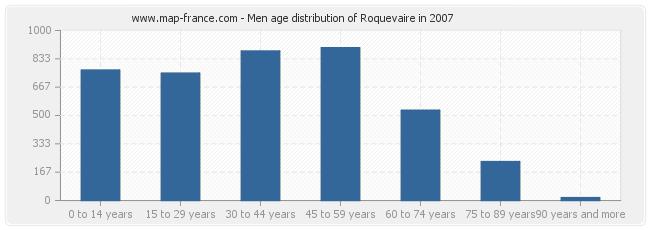 Men age distribution of Roquevaire in 2007