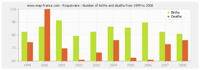 Roquevaire : Number of births and deaths from 1999 to 2008