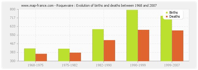 Roquevaire : Evolution of births and deaths between 1968 and 2007