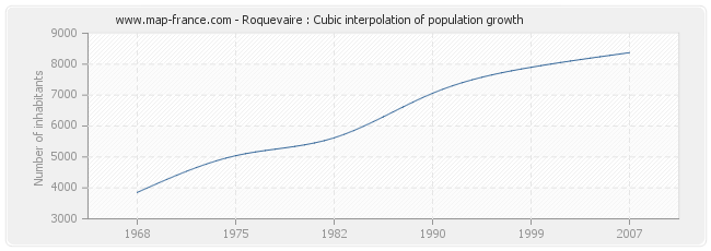 Roquevaire : Cubic interpolation of population growth