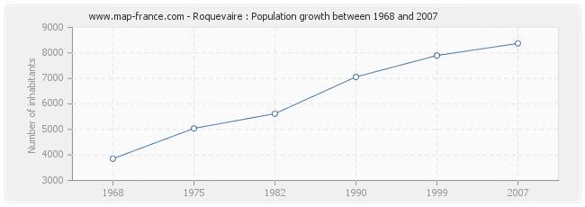 Population Roquevaire