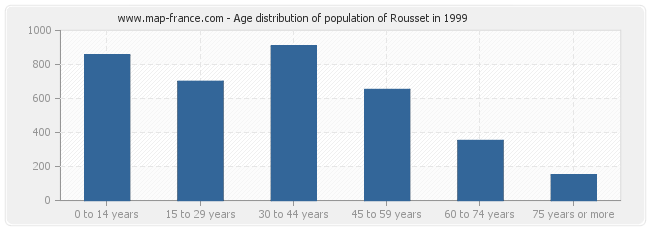 Age distribution of population of Rousset in 1999