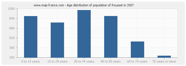 Age distribution of population of Rousset in 2007