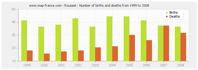 Rousset : Number of births and deaths from 1999 to 2008