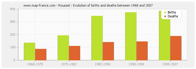 Rousset : Evolution of births and deaths between 1968 and 2007