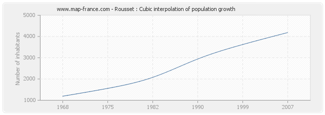 Rousset : Cubic interpolation of population growth