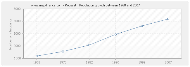 Population Rousset