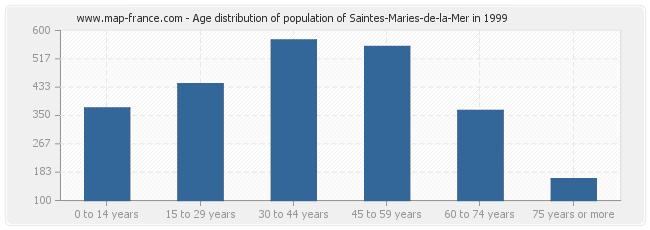Age distribution of population of Saintes-Maries-de-la-Mer in 1999