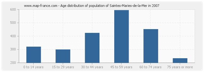 Age distribution of population of Saintes-Maries-de-la-Mer in 2007