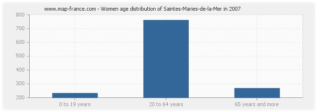 Women age distribution of Saintes-Maries-de-la-Mer in 2007