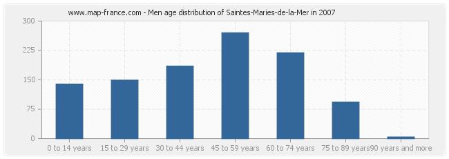 Men age distribution of Saintes-Maries-de-la-Mer in 2007