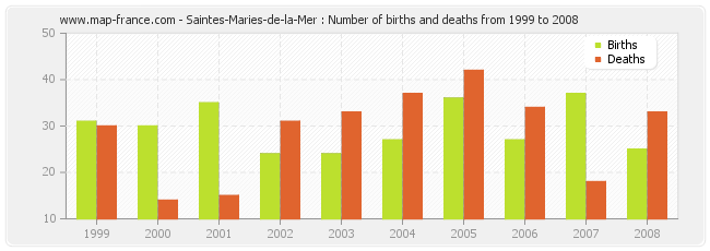 Saintes-Maries-de-la-Mer : Number of births and deaths from 1999 to 2008