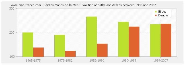Saintes-Maries-de-la-Mer : Evolution of births and deaths between 1968 and 2007