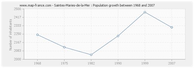 Population Saintes-Maries-de-la-Mer