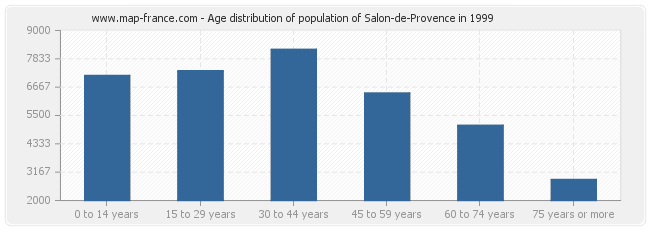 Age distribution of population of Salon-de-Provence in 1999