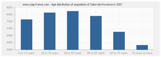 Age distribution of population of Salon-de-Provence in 2007