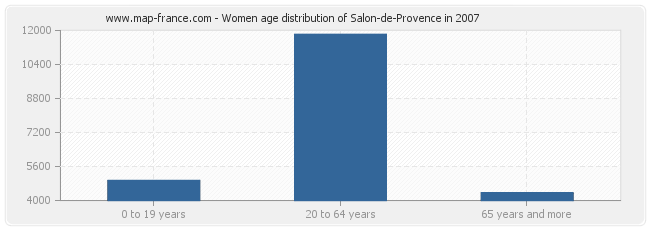Women age distribution of Salon-de-Provence in 2007