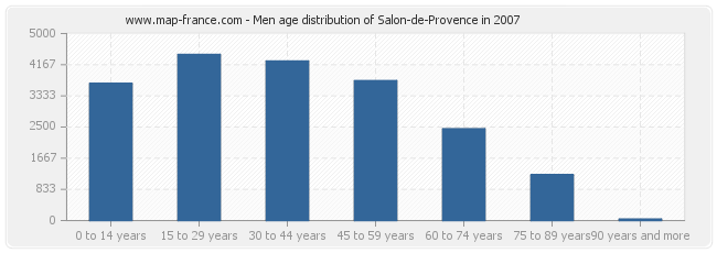 Men age distribution of Salon-de-Provence in 2007